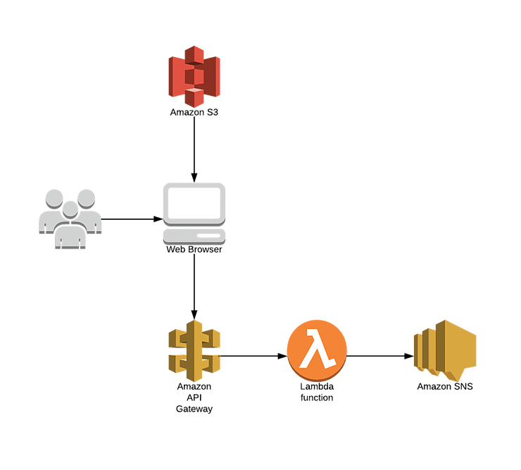 , How to build a simple Serverless App to Send a Text Message