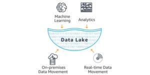 Data Lake Diagram