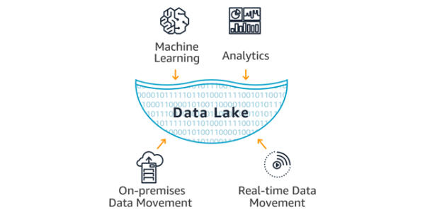 Data Lake Diagram