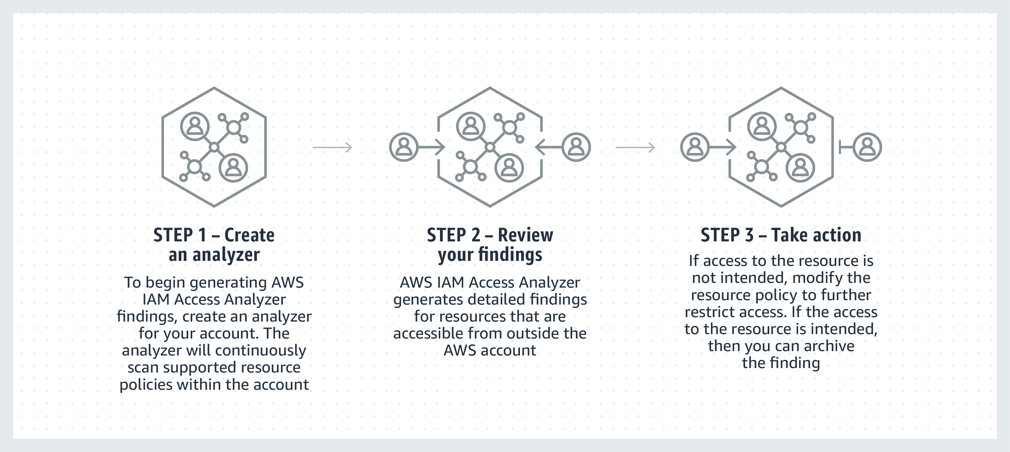 amazon iam, Becoming an IAM Ninja with a little help from AWS