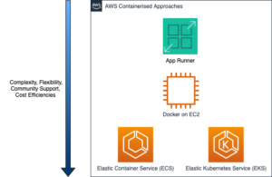 AWS App Runner, AWS App Runner – Simplifying Containerised Workloads