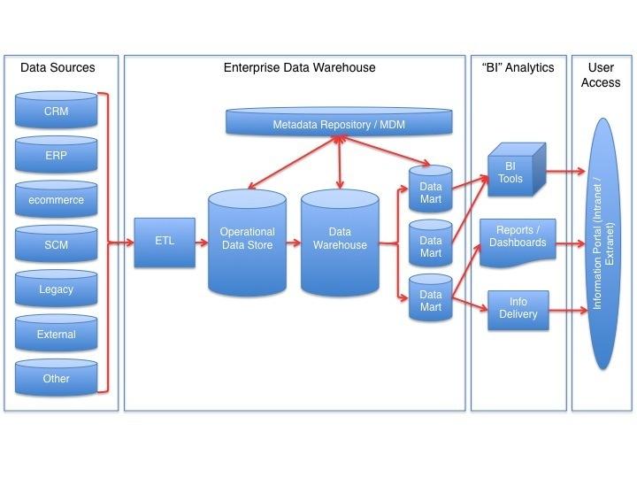Data Warehouse vs Data Mart, Data Warehouse vs Data Mart