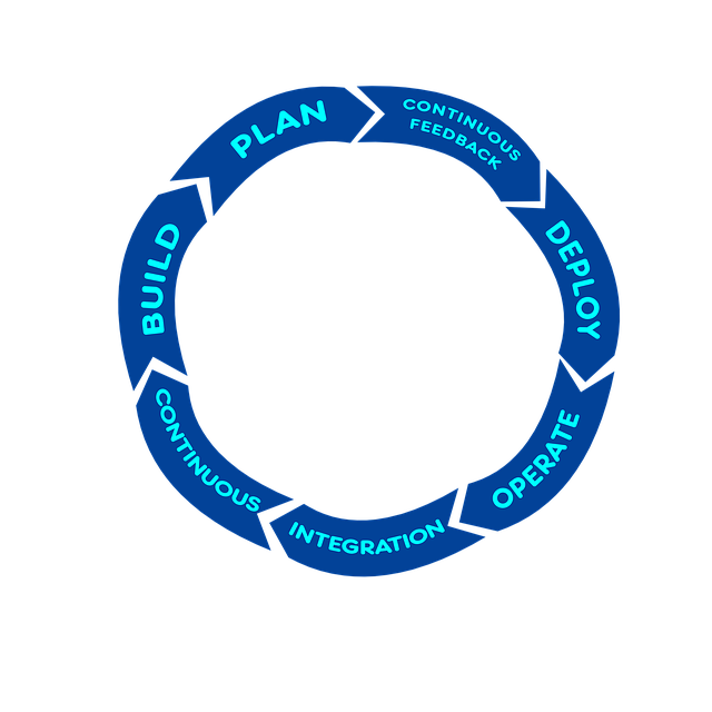 CI/CD Pipeline, CI/CD Pipeline: What You Should Know